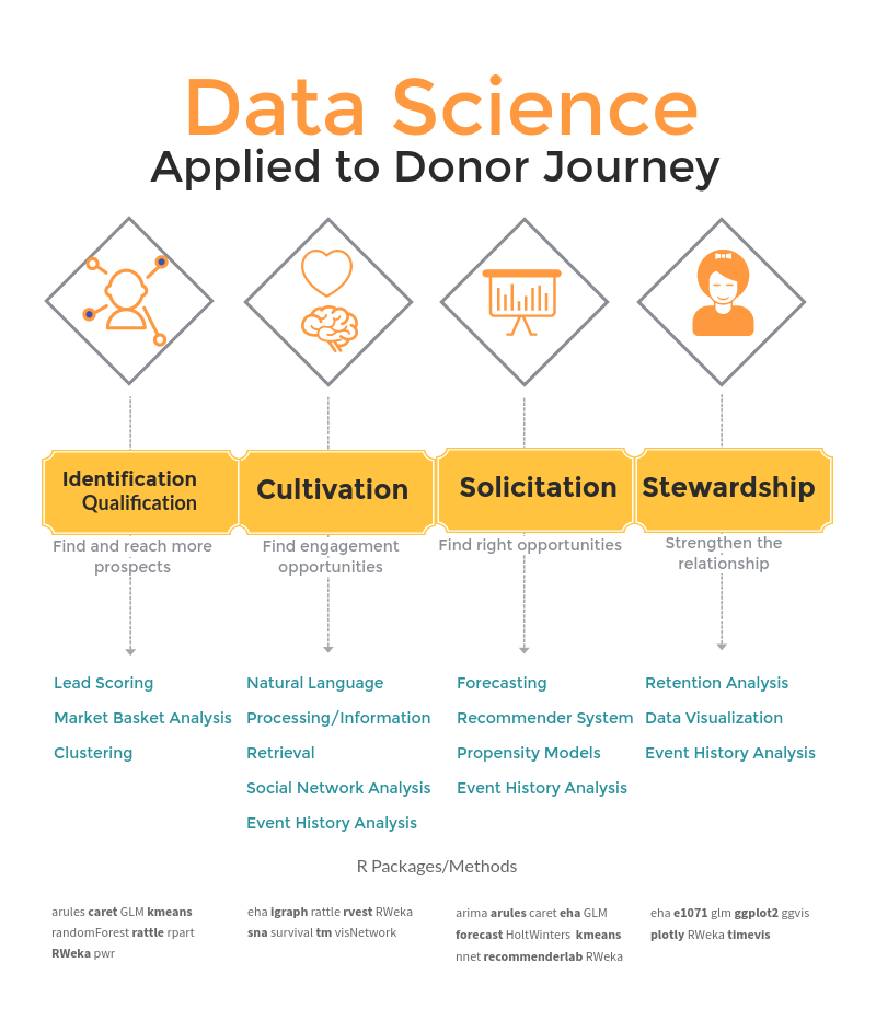 Data science applied to the donor journey