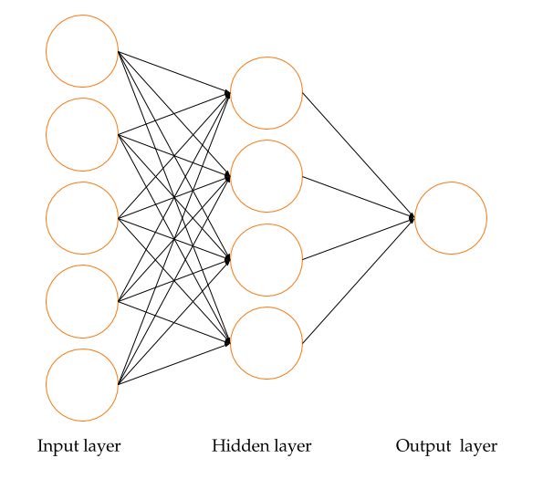A neural network representation