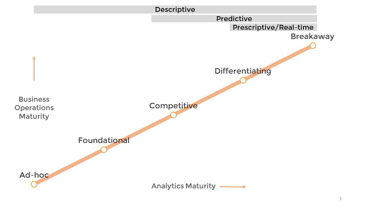 IBM's analytics maturity model